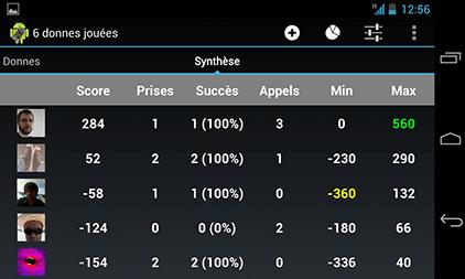 score tarot classement
